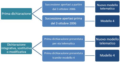 Modelli Di Dichiarazione